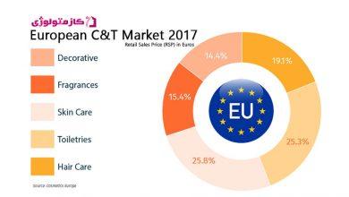 Photo of نگاهی گذرا بر مارکت محصولات کازمتیک در اتحادیه اروپا ٢٠١٧